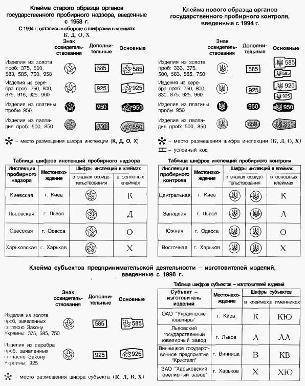 Клейма пробирного контроля Украины c41d8541e66